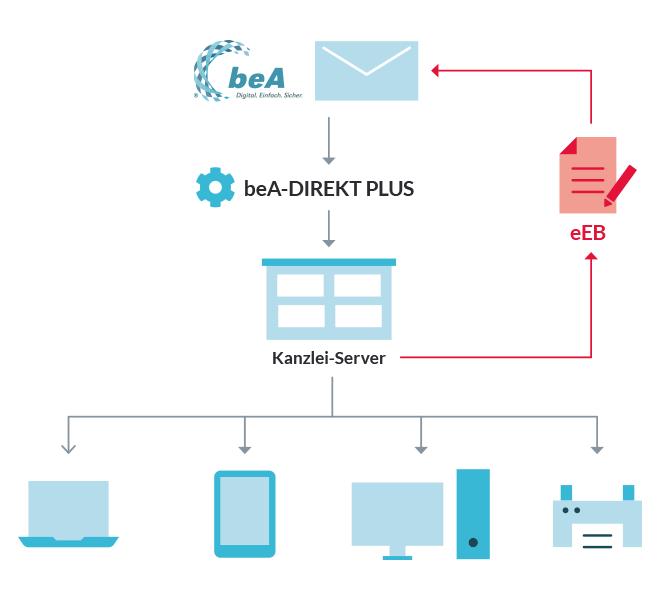 beA-DIREKT PLUS - schematische Darstellung